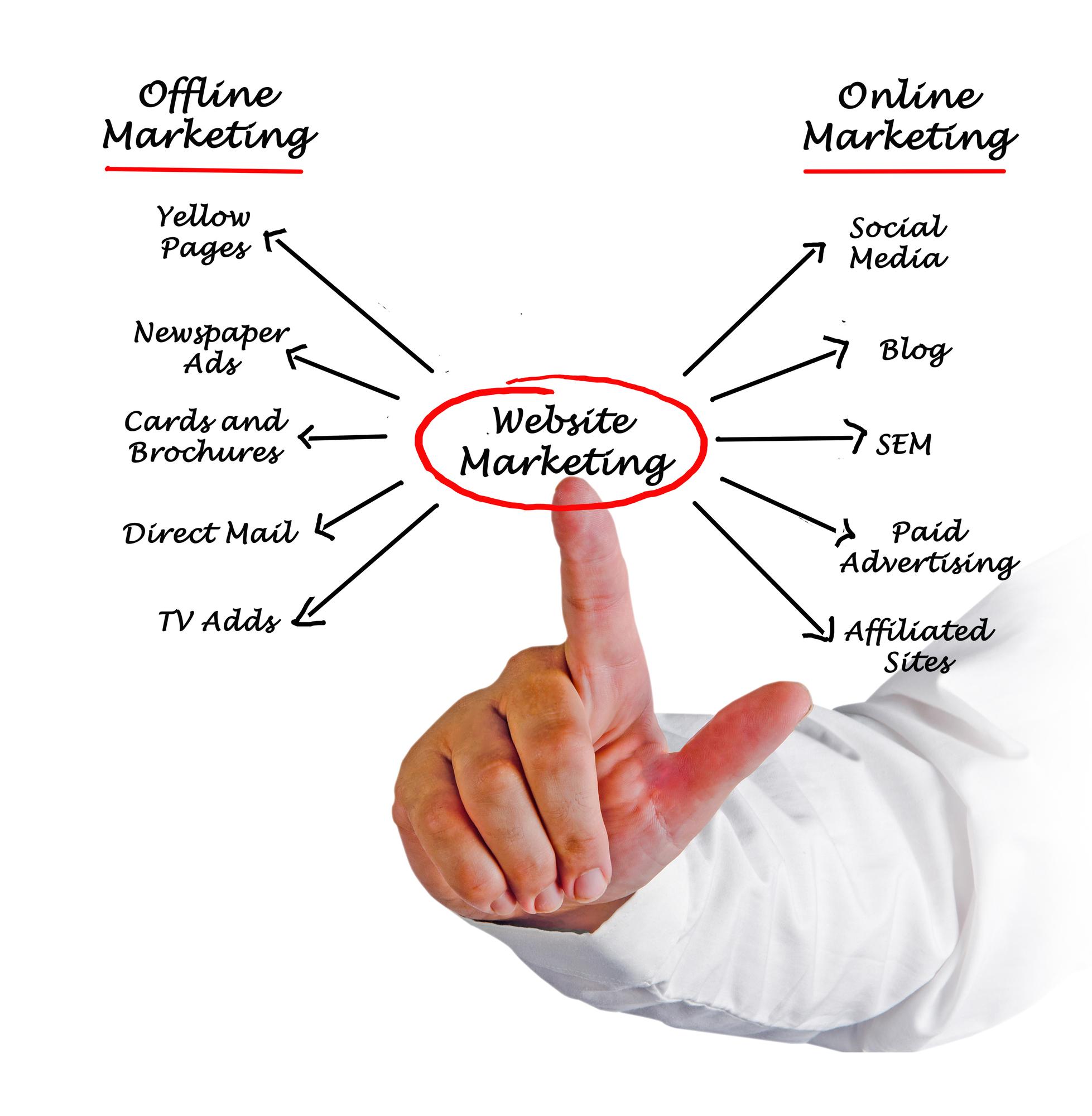 Website Marketing Digital Experts
