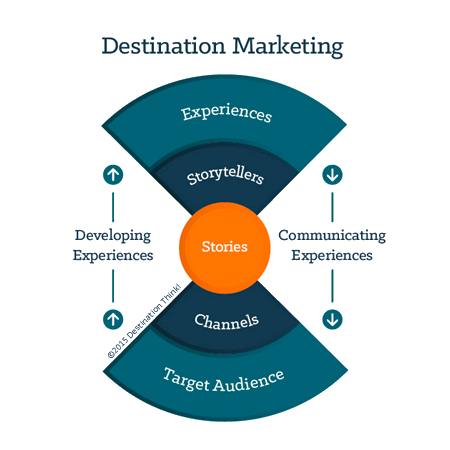 Destination Marketing Digital Experts